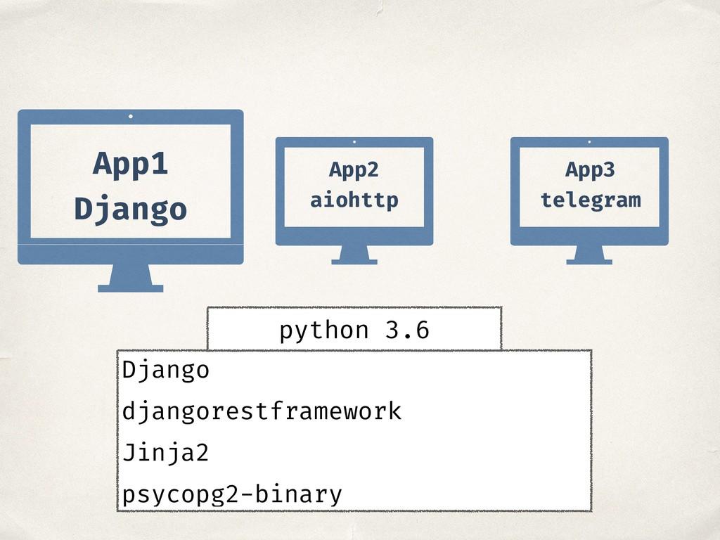 App1 Django App2 aiohttp App3 telegram Django d...
