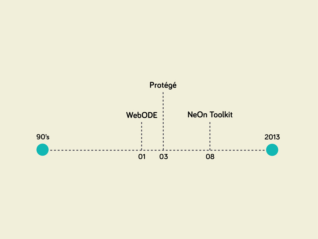 90's 2013 01 WebODE 08 NeOn Toolkit 03 Proté é
