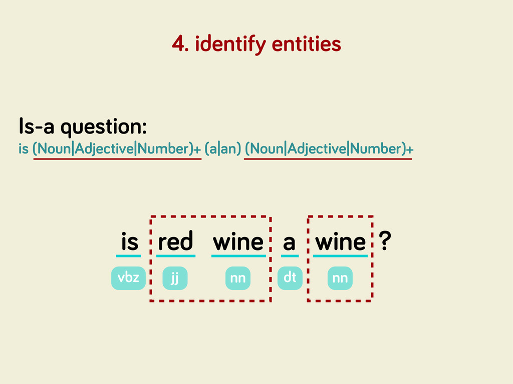 4. identify entities Is-a question: is (Noun|Ad...