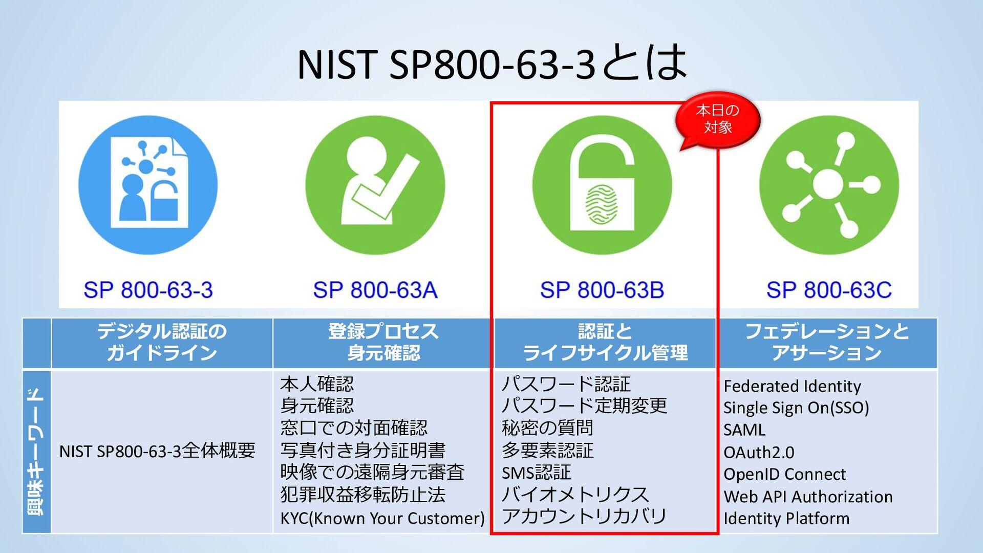 本日お伝えしたいこと • 認証およびデジタルアイデンティティを考えるために有用な 共通言語をN...
