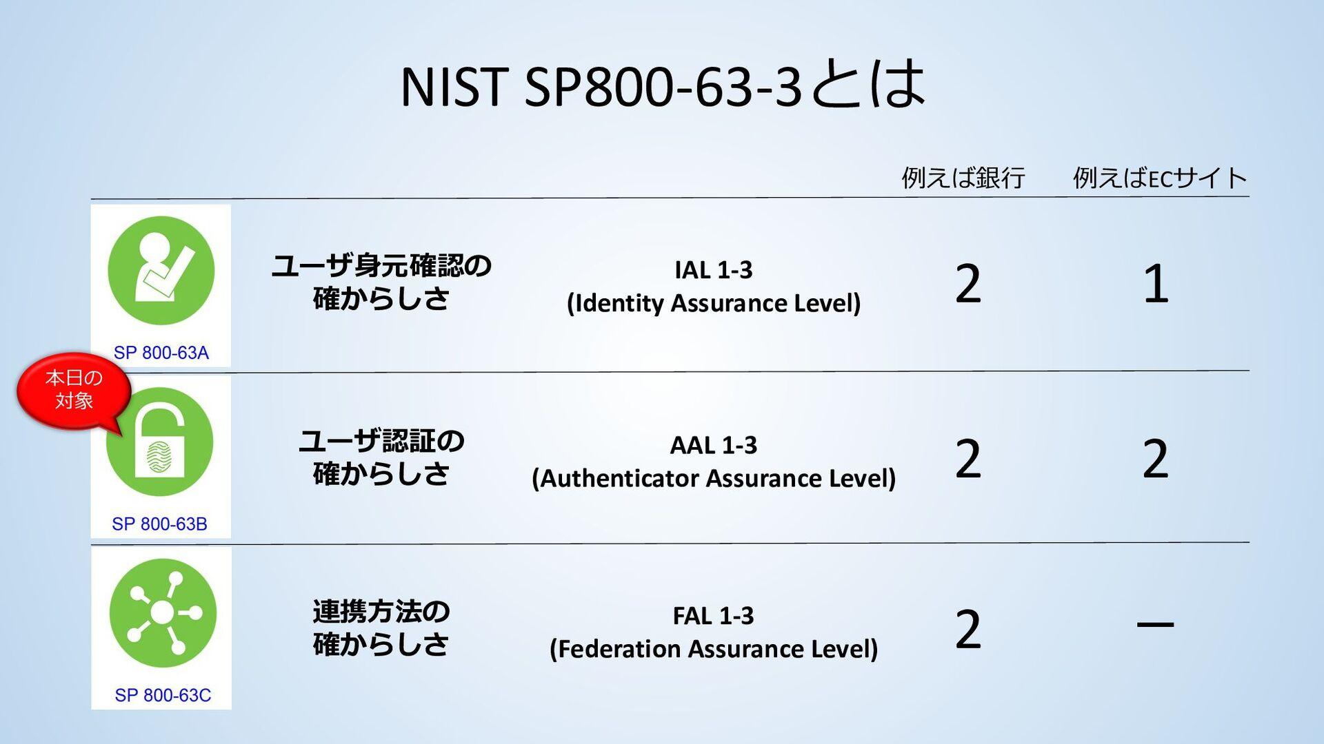 NIST SP800-63-3とは • NIST SP800-63-3は米国政府機関 向けに、...