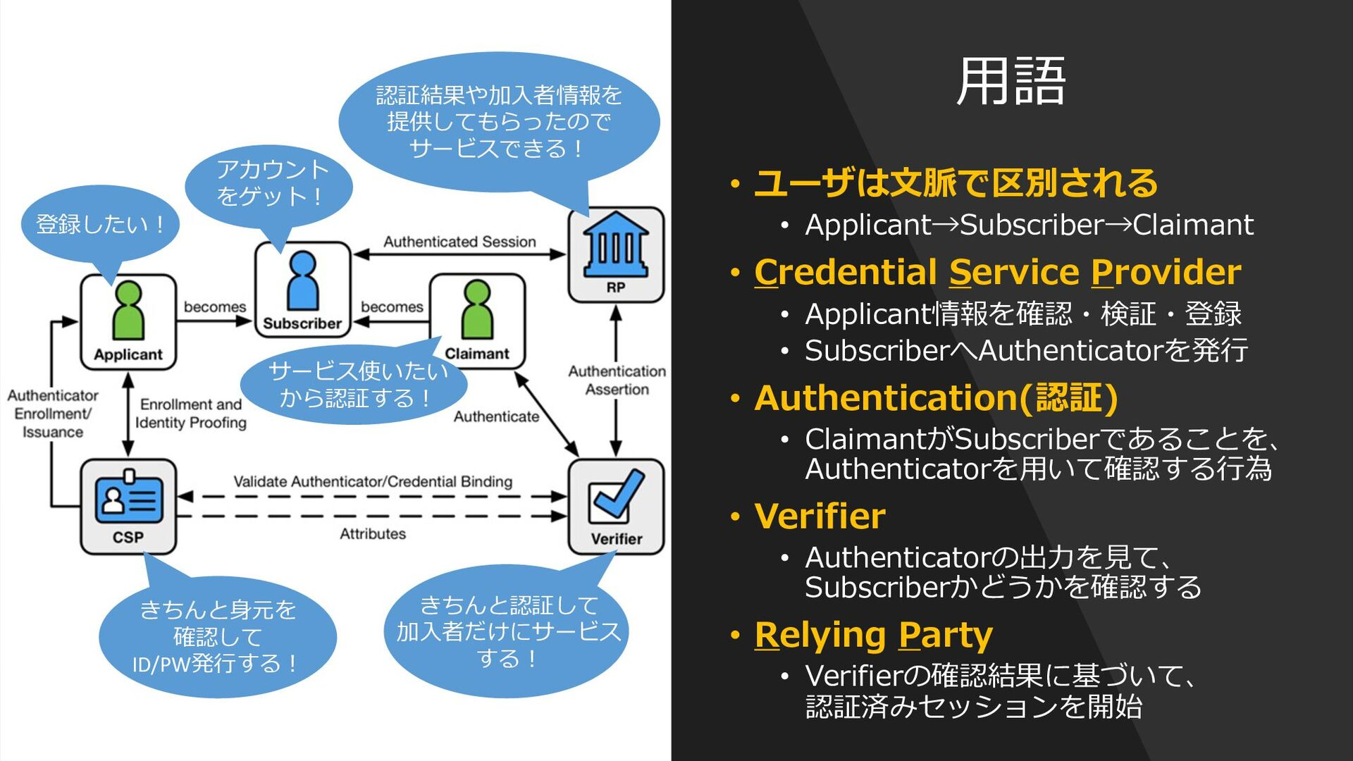 NIST SP800-63-3とは IAL 1-3 (Identity Assurance L...