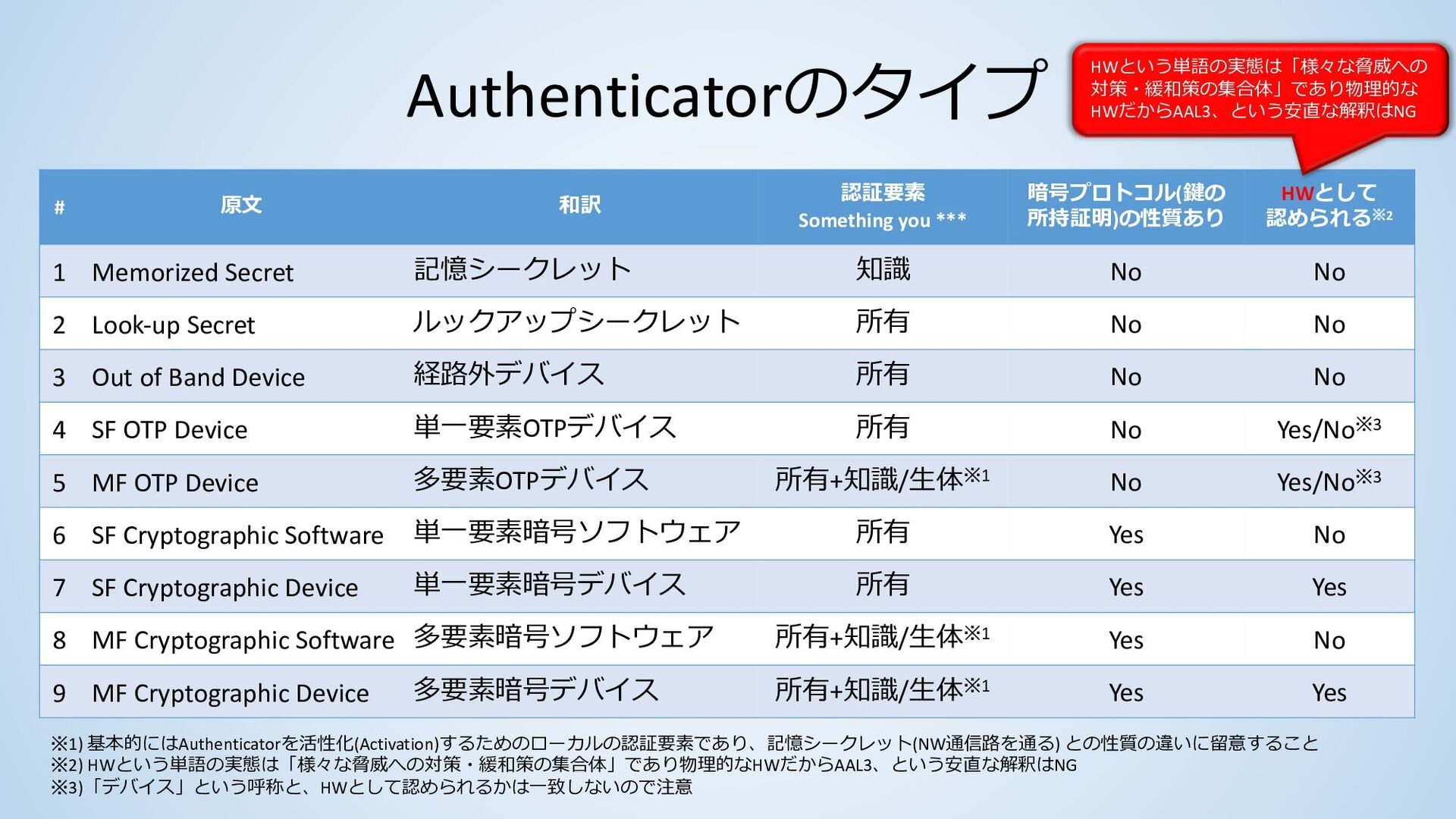 63Bもくじ 目次 内容 4. Authenticator Assurance Levels ...