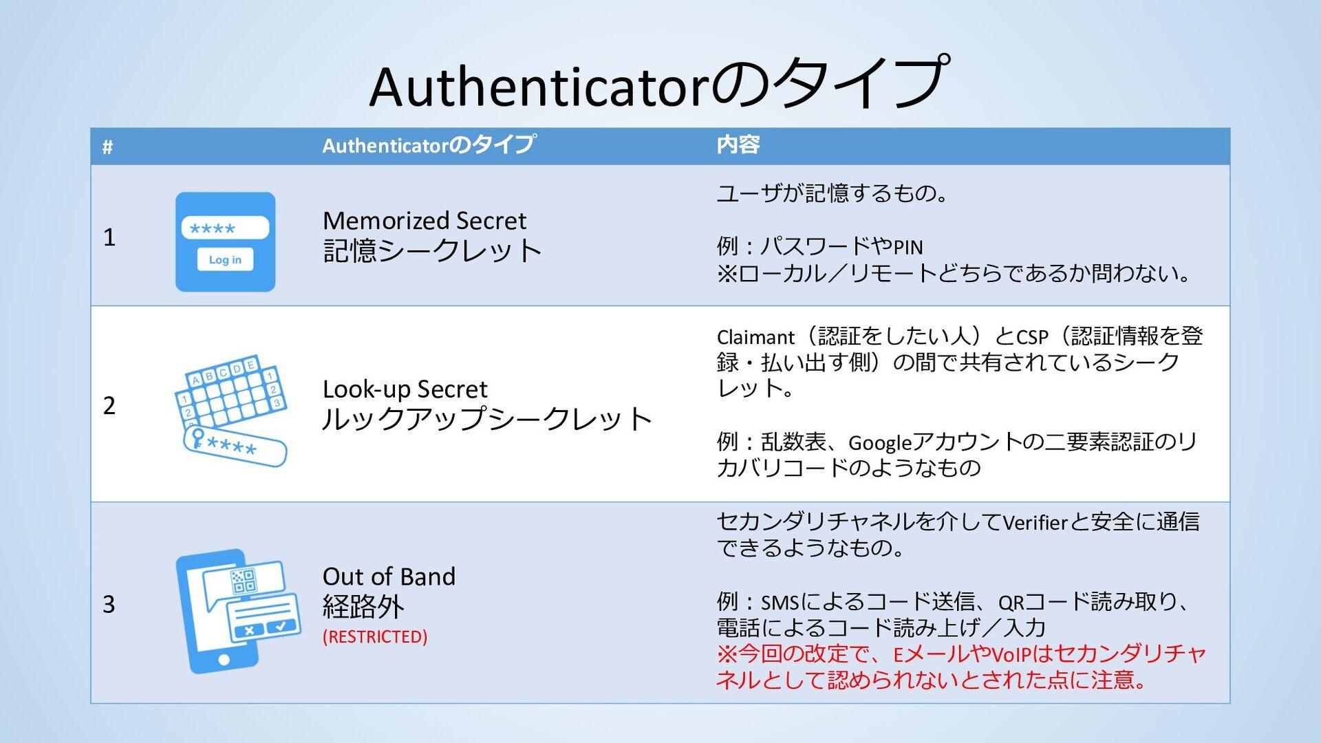 用語 • ユーザは文脈で区別される • Applicant→Subscriber→Claima...
