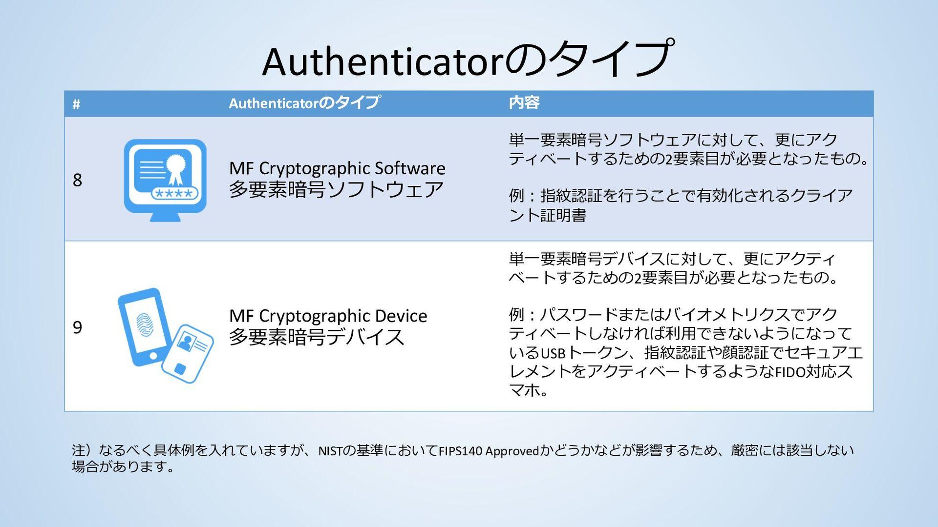 Authenticatorのタイプ # Authenticatorのタイプ 内容 1 Memo...