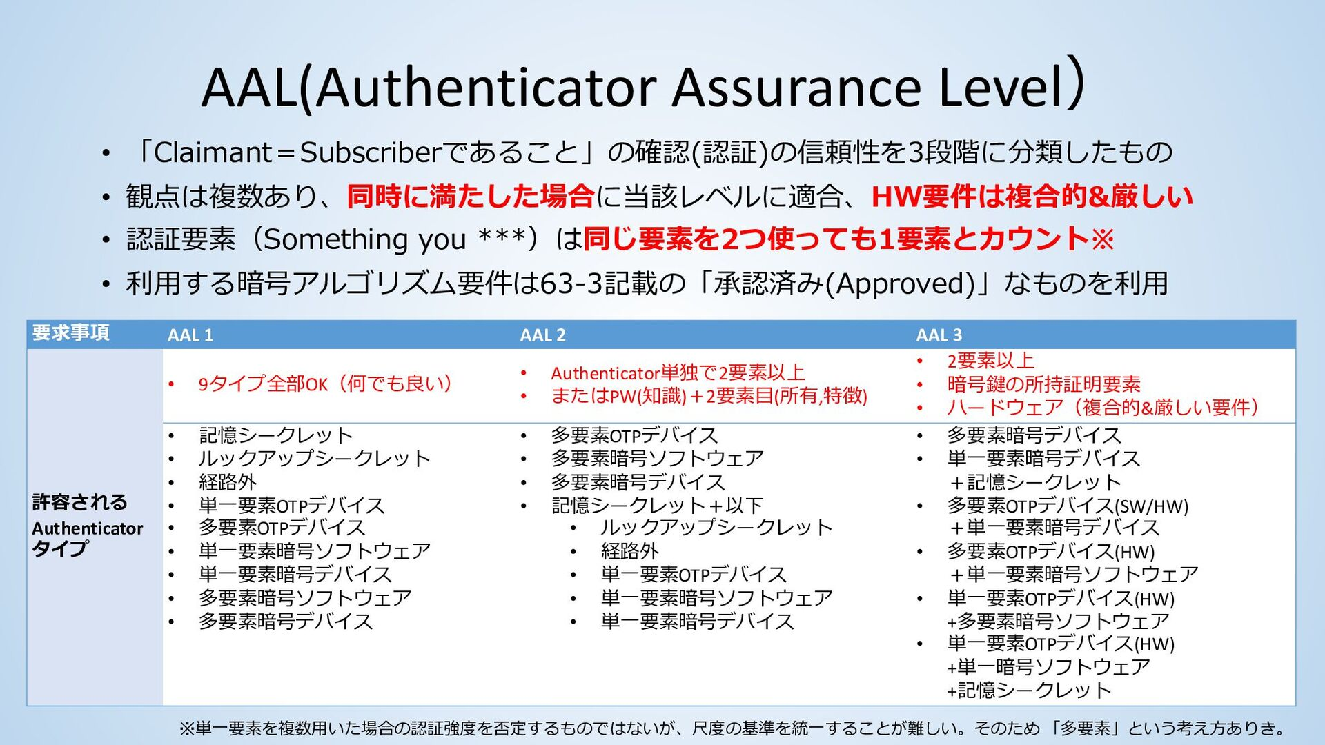 Authenticatorのタイプ # Authenticatorのタイプ 内容 4 SF O...