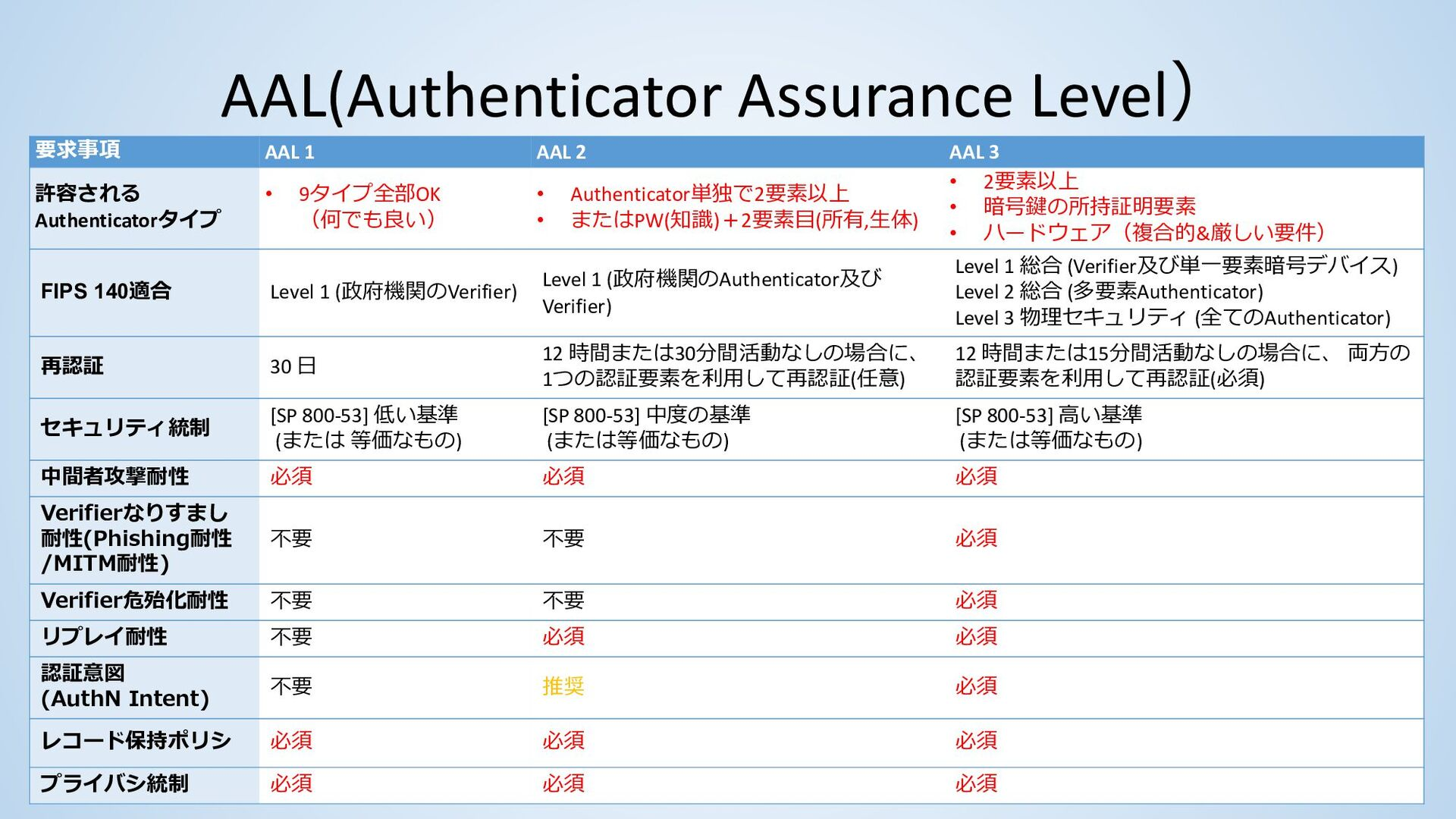 Authenticatorのタイプ # Authenticatorのタイプ 内容 8 MF C...