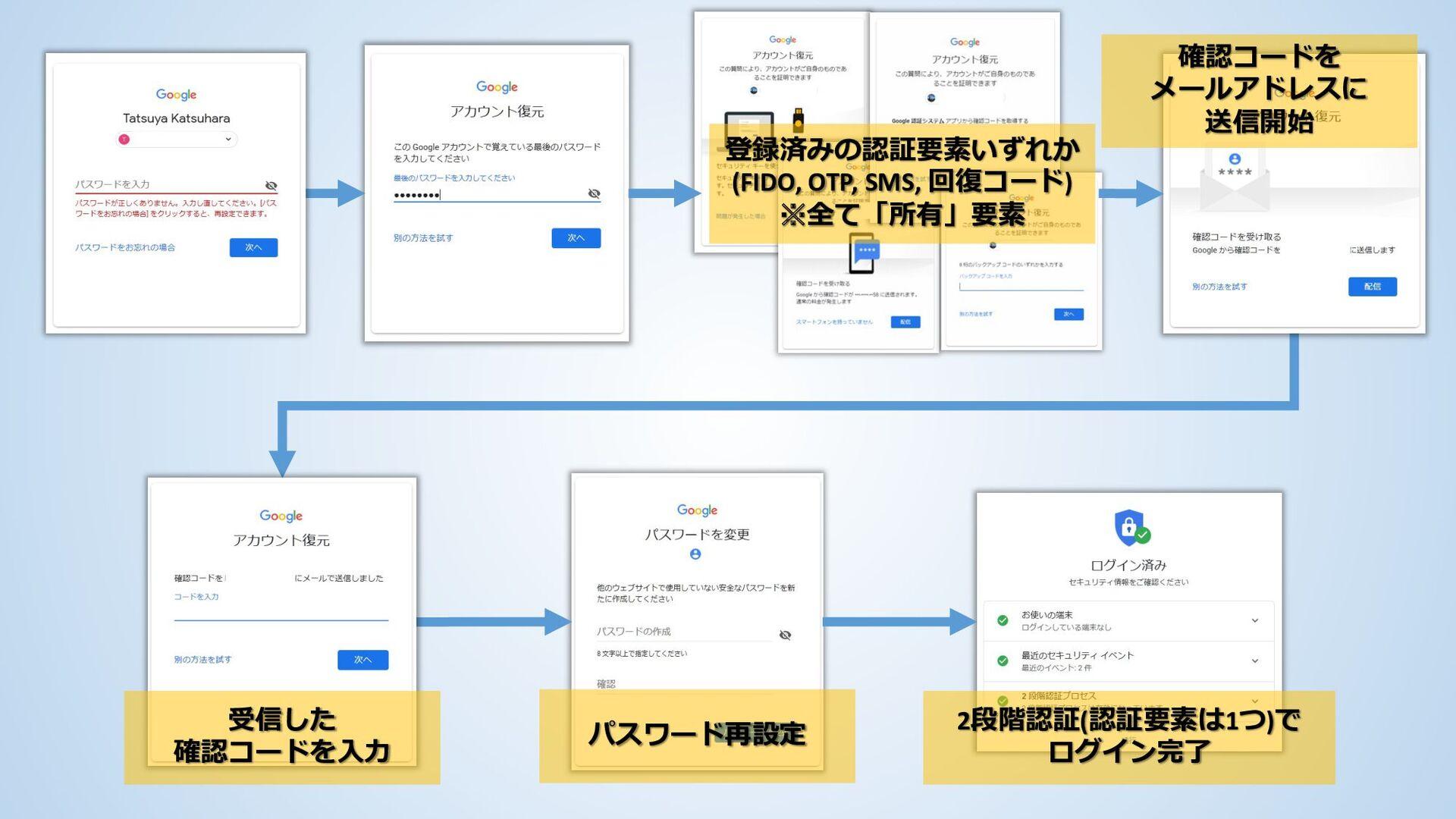 受信した 確認コードを入力 パスワード再設定 2段階認証(認証要素は1つ)で ログイン完了 確...