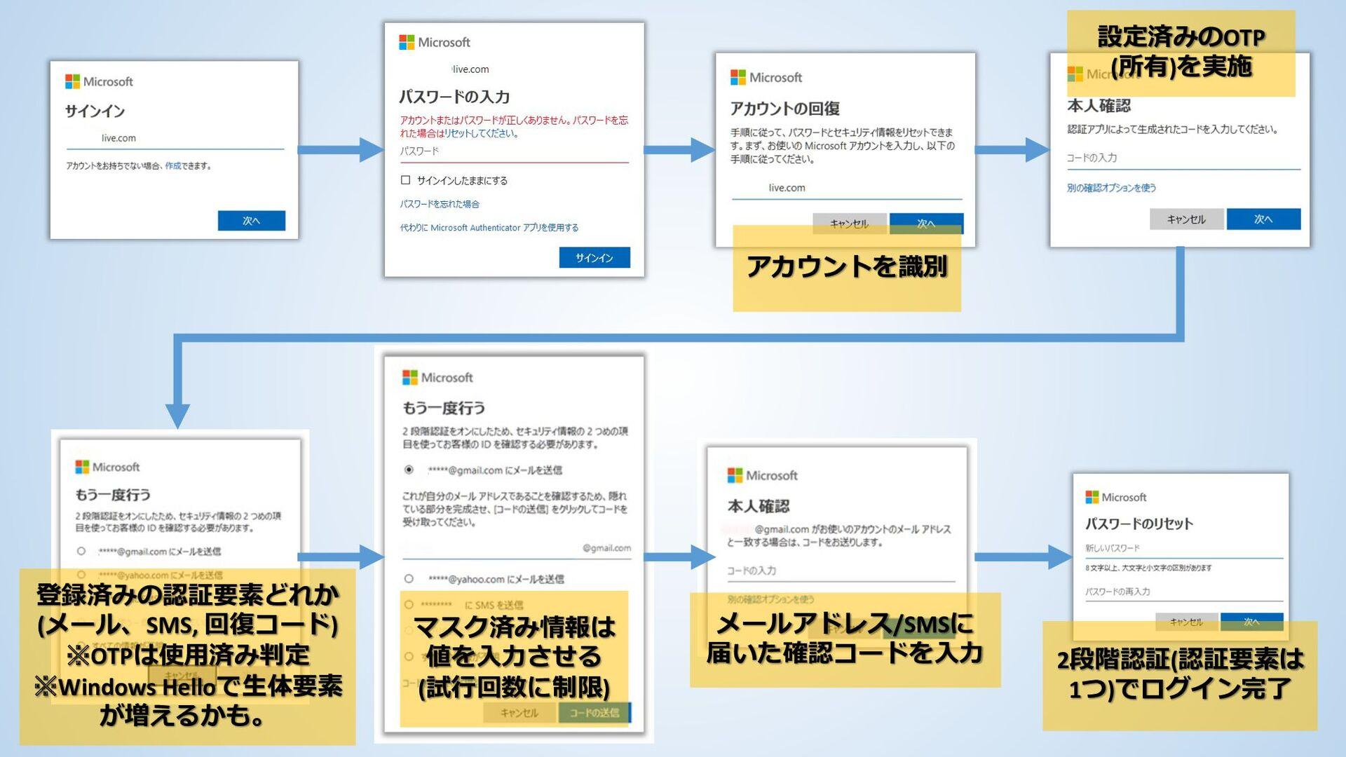 アカウントを識別 設定済みのOTP (所有)を実施 マスク済み情報は 値を入力させる メールア...