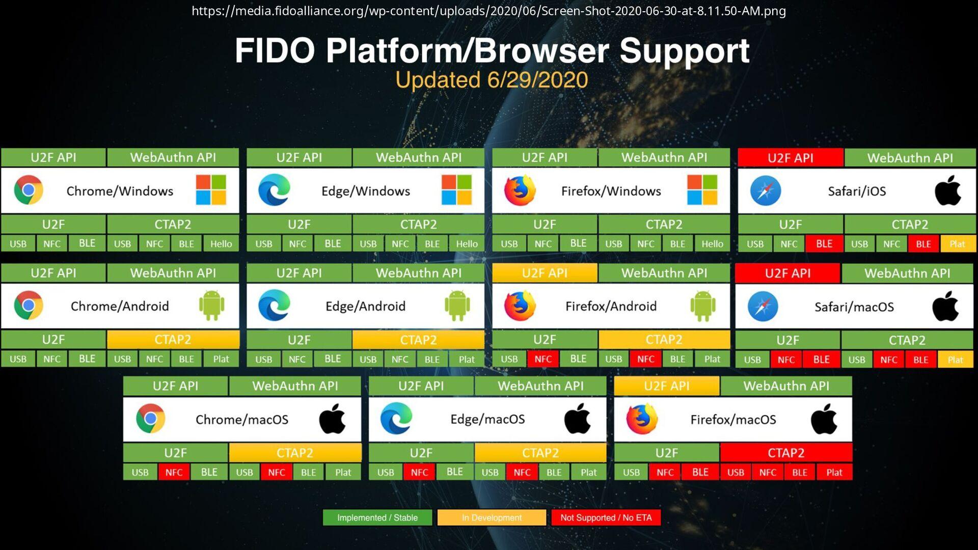 デジタルアイデンティティは「今」がアツい • FIDO/WebAuthn/生体認証でパスワード...
