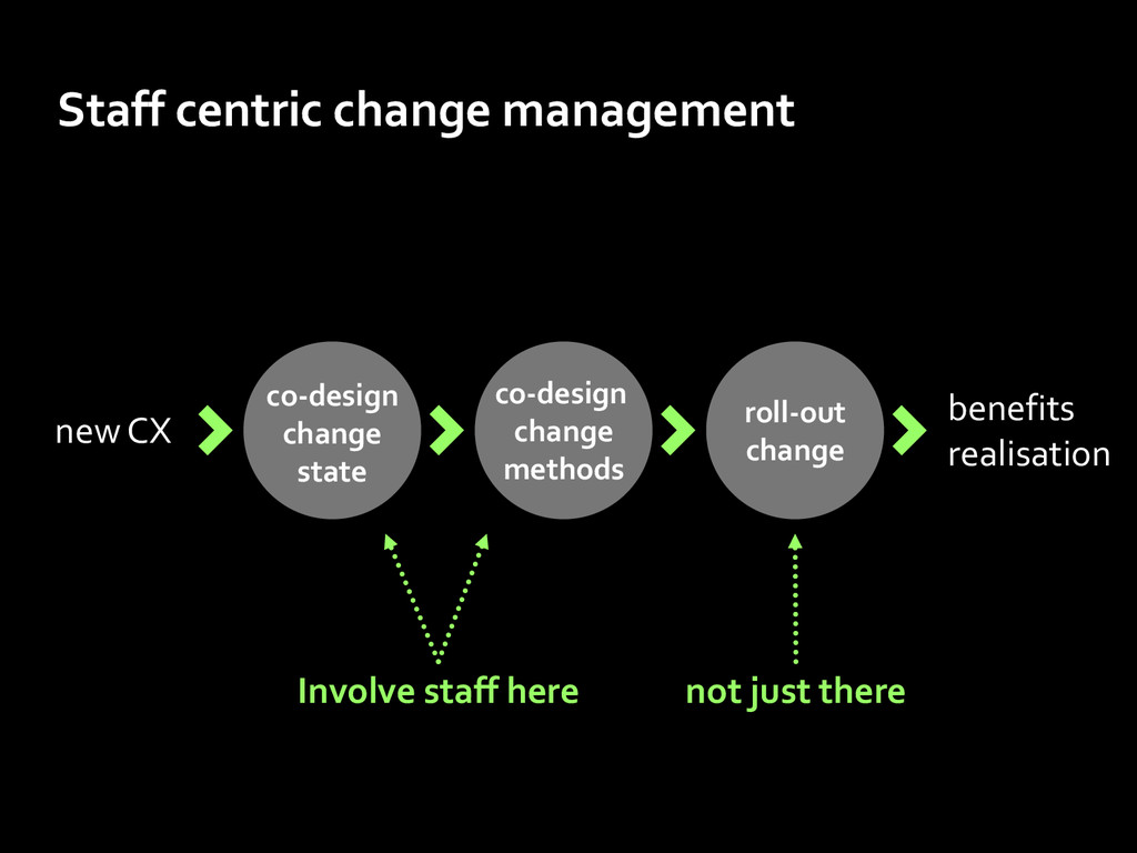 roll-out change co-design change methods new CX...