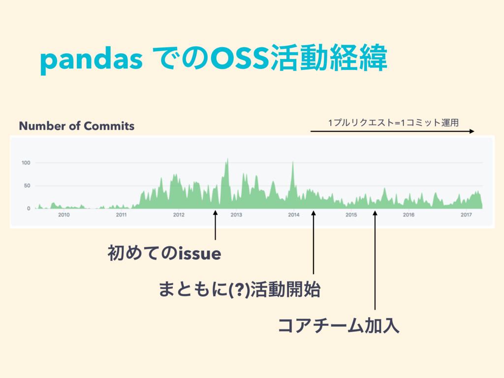 pandas ͰͷOSS׆ಈܦҢ 1ϓϧϦΫΤετ=1ίϛοτӡ༻ Number of Com...
