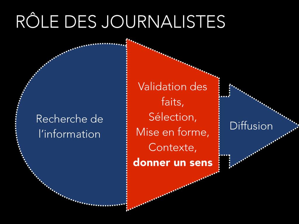 Recherche de l'information Diffusion Validation...