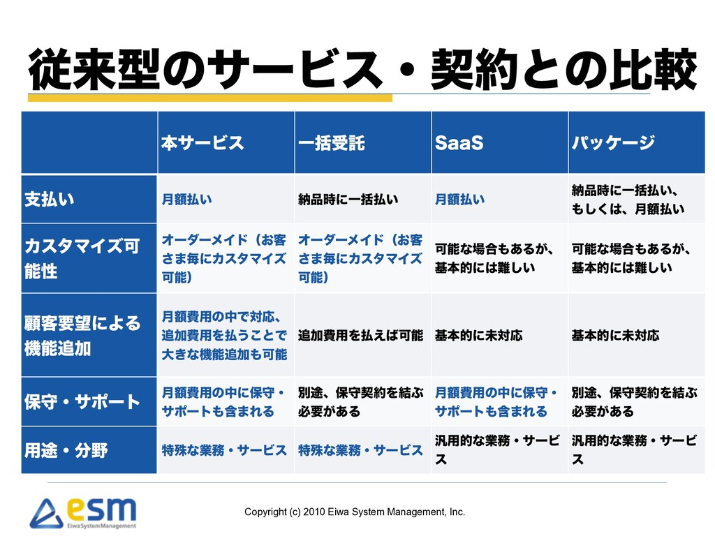 Copyright (c) 2010 Eiwa System Management, Inc....