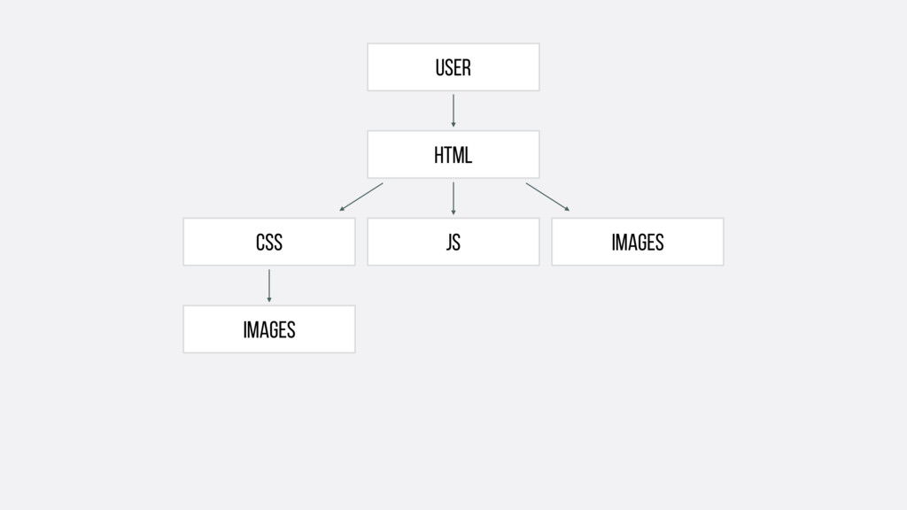 User html IMAGES CSS JS IMAGES