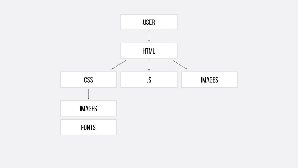User FONTS html IMAGES CSS JS IMAGES