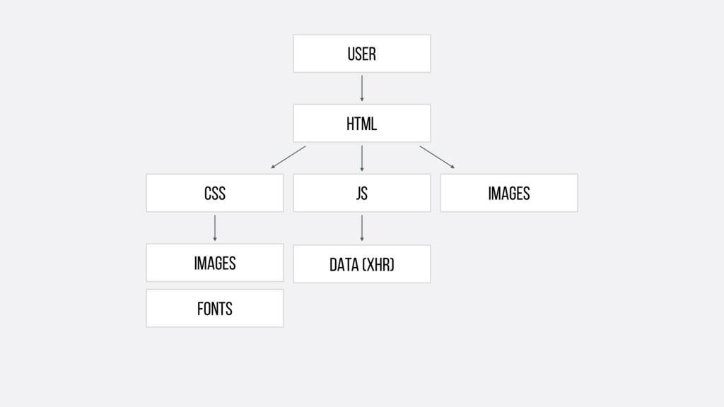 User FONTS html IMAGES DATA (xhr) CSS JS IMAGES