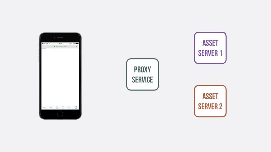Asset SERVER 1 Asset SERVER 2 Proxy service