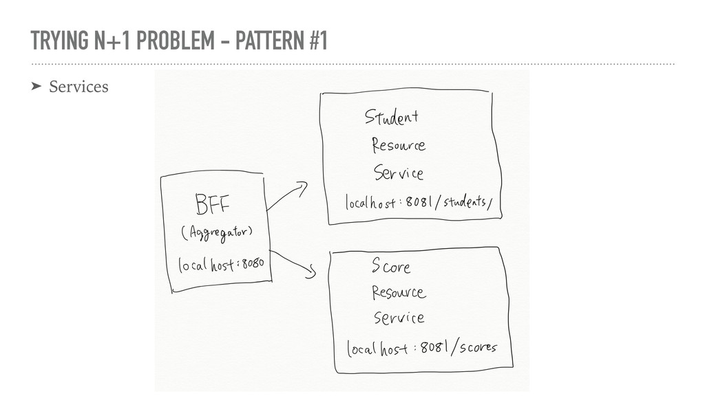 TRYING N+1 PROBLEM - PATTERN #1 ➤ Services
