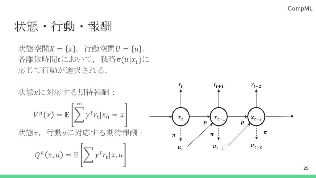CompML 状態・行動・報酬 状態空間 =  ,行動空間 =  . 各離散時間において,戦略...
