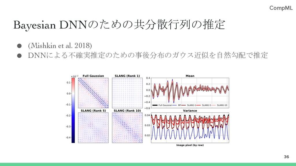 CompML Bayesian DNNのための共分散行列の推定 ● (Mishkin et a...