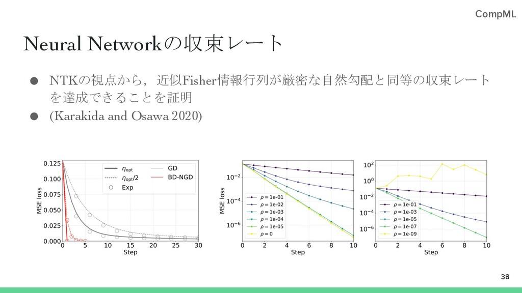CompML Neural Networkの収束レート ● NTKの視点から,近似Fisher...