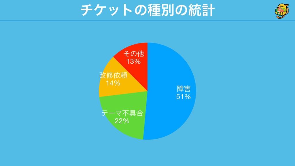 νέοτͷछผͷ౷ܭ ͦͷଞ 13% վमґཔ 14% ςʔϚෆ۩߹ 22% ো 51%