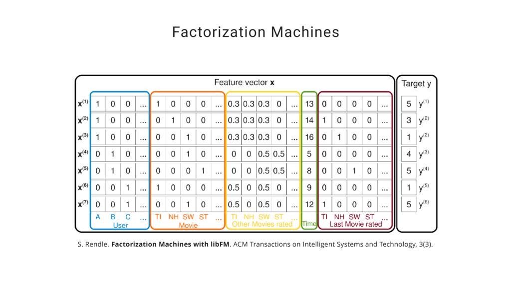 Factorization Machines S. Rendle. Factorization...