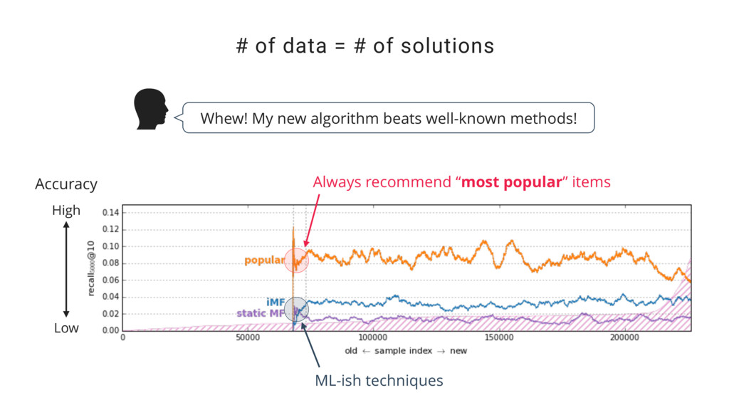 """# of data = # of solutions Always recommend """"mo..."""