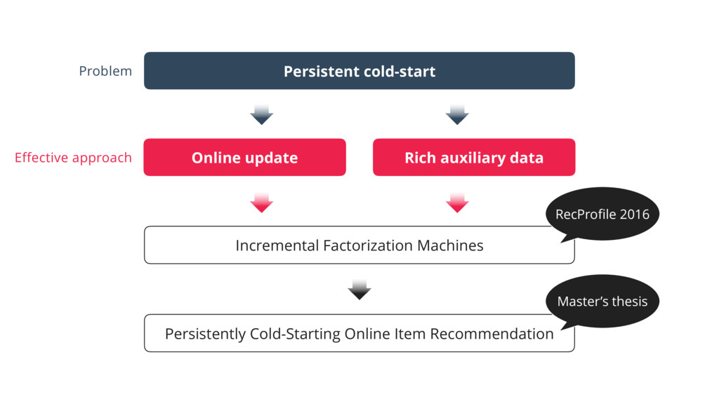 Persistent cold-start Online update Rich auxili...