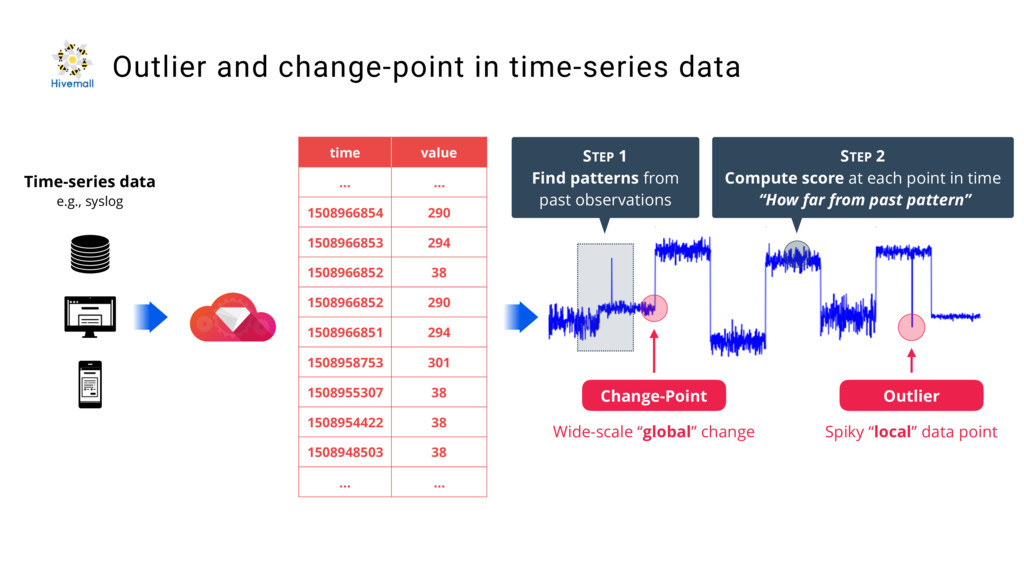 Time-series data e.g., syslog Outlier and chang...