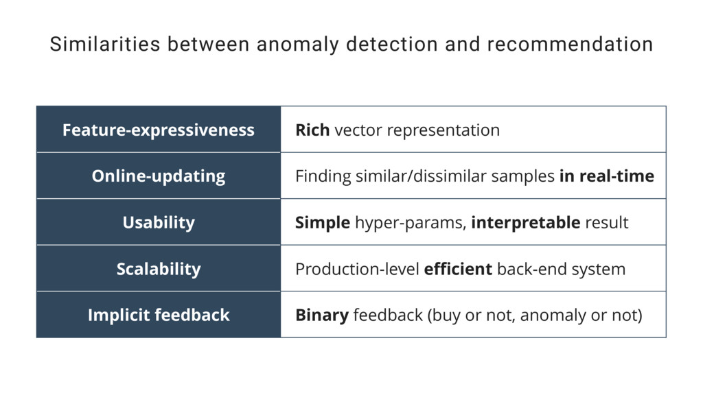 Similarities between anomaly detection and reco...