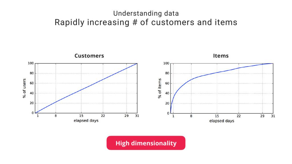 Understanding data Rapidly increasing # of cust...