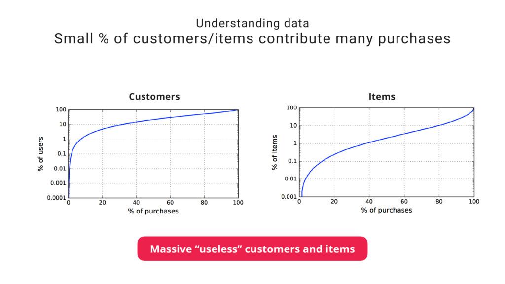 Understanding data Small % of customers/items c...
