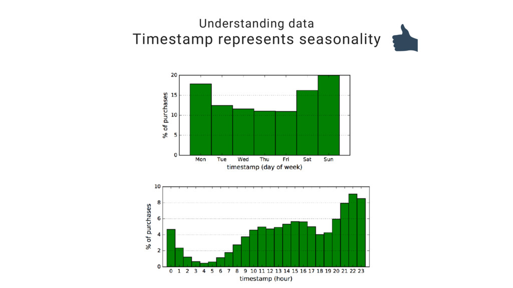 Understanding data Timestamp represents seasona...