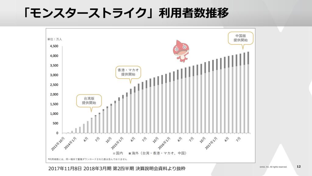 12 「モンスターストライク」利⽤者数推移 2017年11⽉8⽇ 2018年3⽉期 第2四半期...