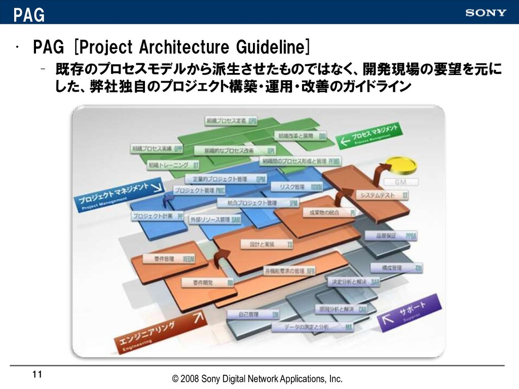 PAG • PAG [Project Architecture Guideline] – 既存...