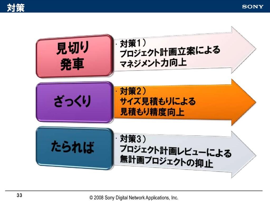 対策 33 © 2008 Sony Digital Network Applications,...