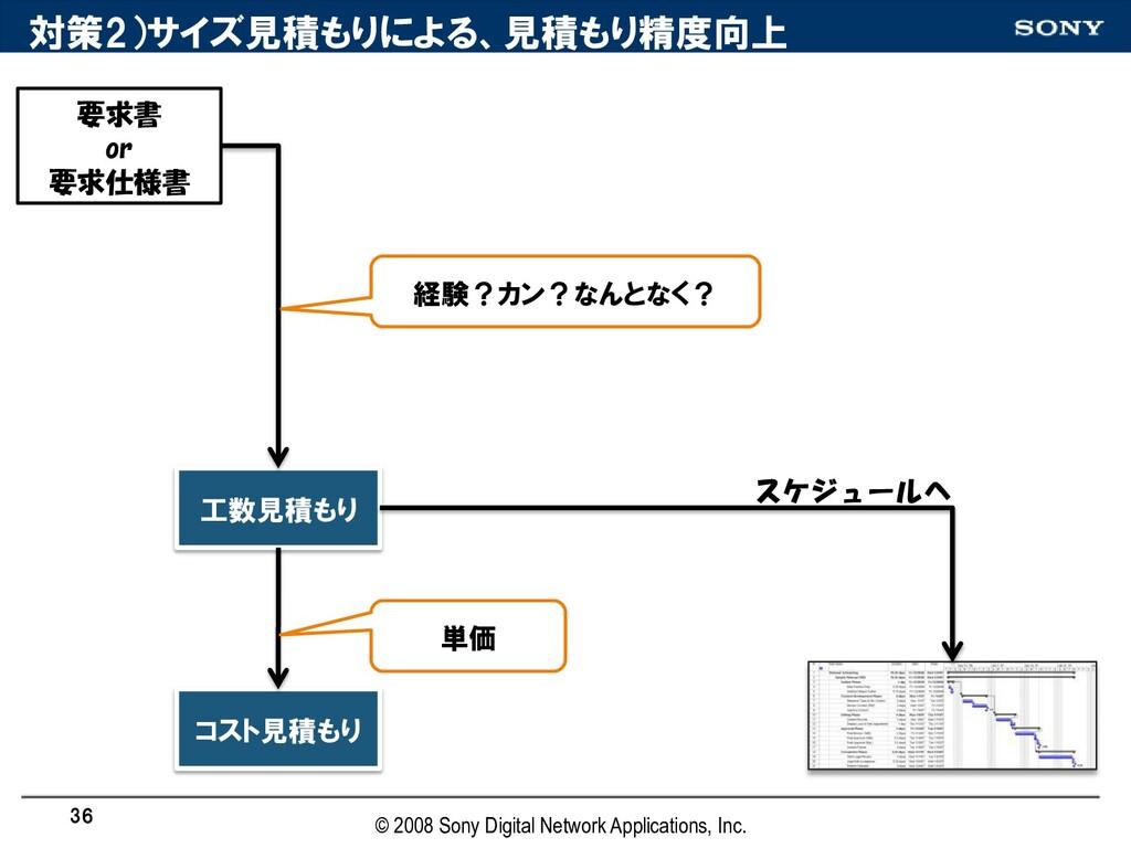 対策2)サイズ見積もりによる、見積もり精度向上 要求書 or 要求仕様書 工数見積もり コスト...