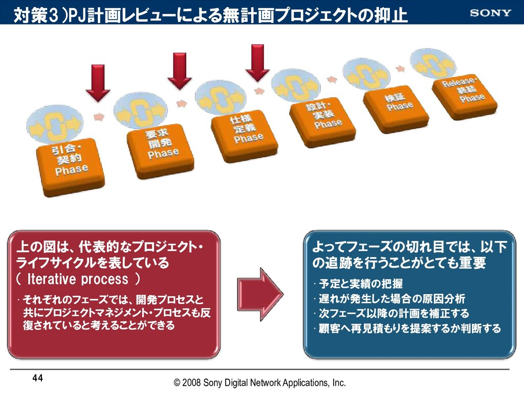 対策3)PJ計画レビューによる無計画プロジェクトの抑止 上の図は、代表的なプロジェクト・ ライ...