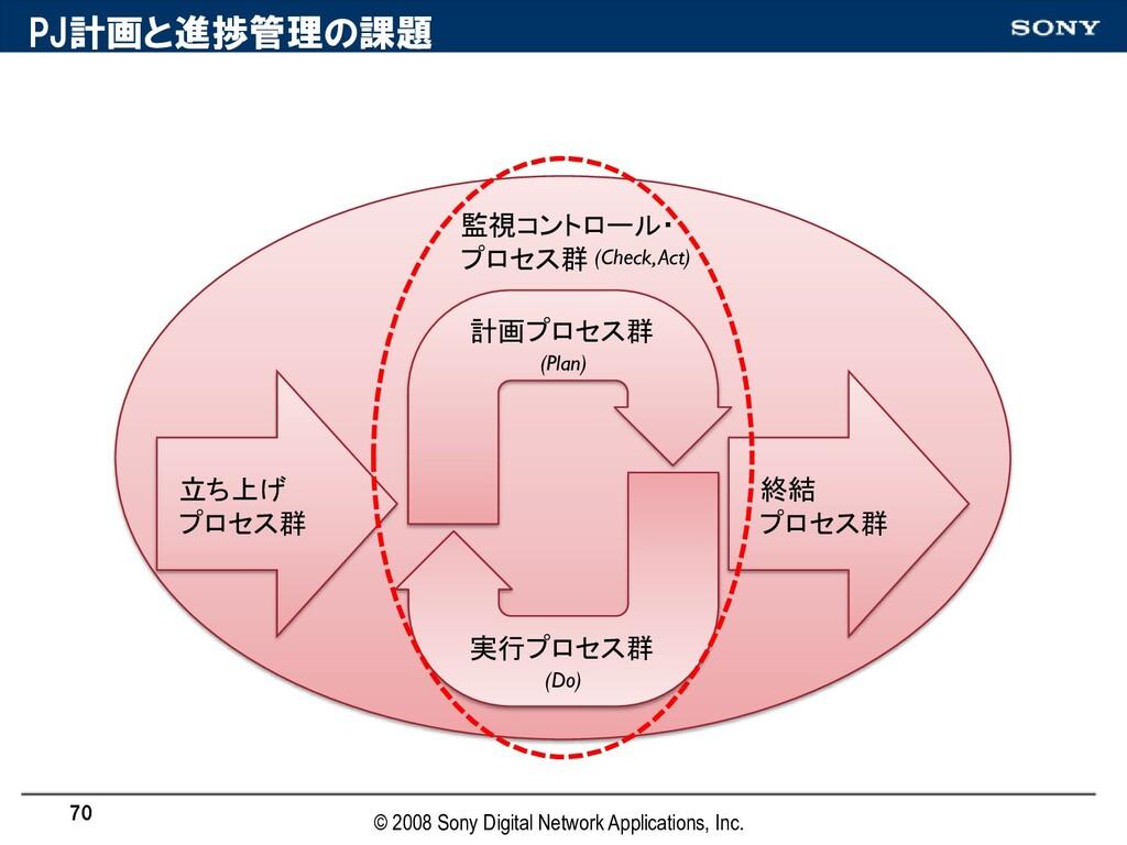 PJ計画と進捗管理の誯題 立ち上げ プロセス群 終結 プロセス群 計画プロセス群 実行プロセス...