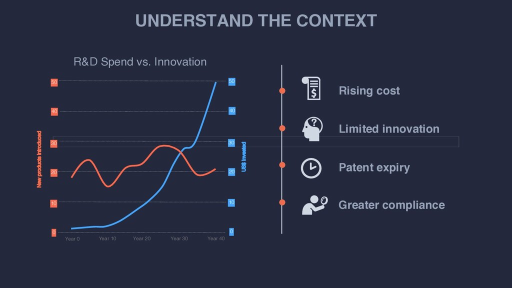 UNDERSTAND THE CONTEXT Rising cost Patent expir...
