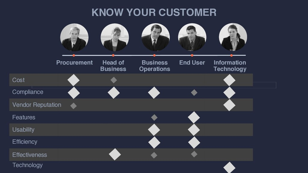 KNOW YOUR CUSTOMER Procurement Head of Business...