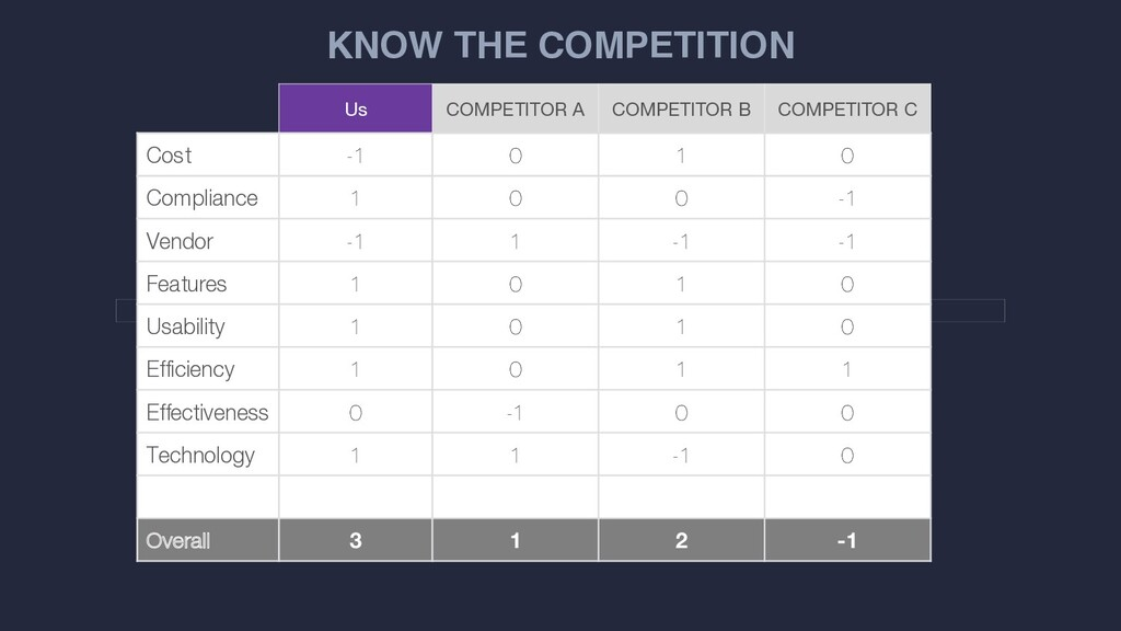 KNOW THE COMPETITION Us COMPETITOR A COMPETITOR...