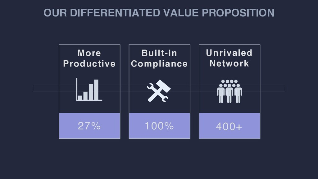 OUR DIFFERENTIATED VALUE PROPOSITION 27% 100% 4...