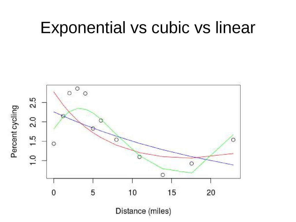 Exponential vs cubic vs linear