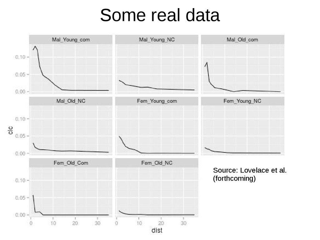 Some real data Source: Lovelace et al. (forthco...