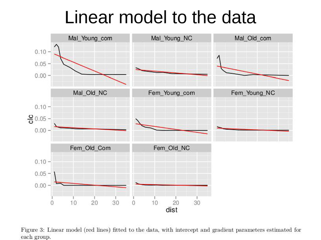 Linear model to the data