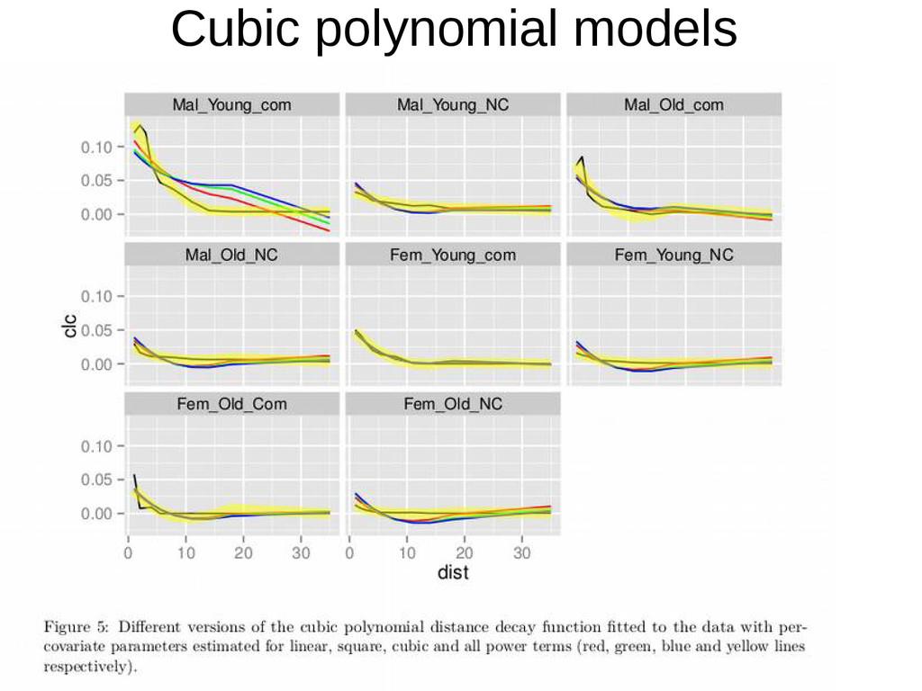 Cubic polynomial models