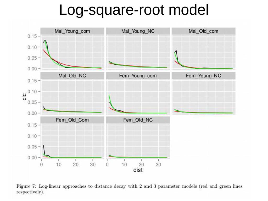Log-square-root model